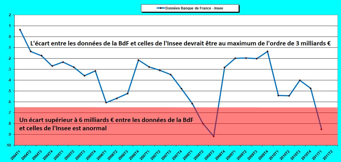 Jean pierre chevallier d ficits banque de france insee for Banque francaise du commerce exterieur