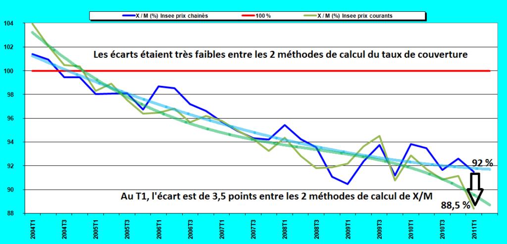 Jean pierre chevallier france insee banque de france for Banque francaise du commerce exterieur