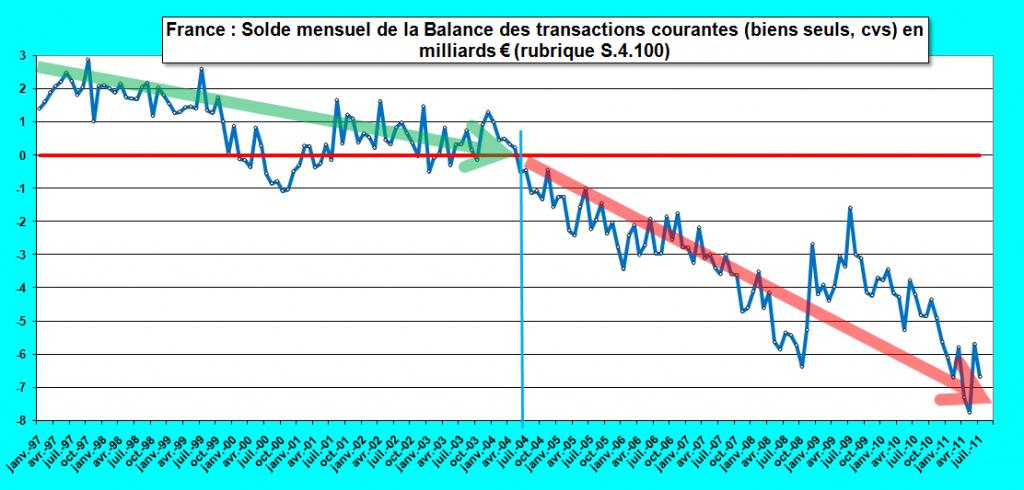 Jean pierre chevallier d ficits dans la balance des for Chambre commerciale 13 septembre 2011
