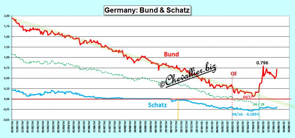 croissance européenne allemande