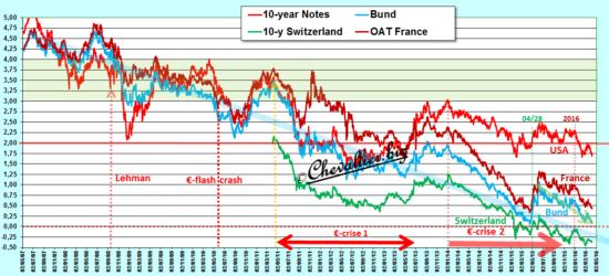 Parite Euro Livre Sterling Jean Pierre Chevallier